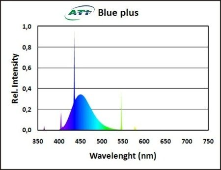 ATI Blue Plus 39W T5