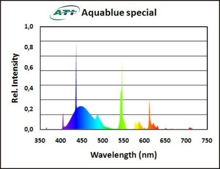 ATI Aquablue Special 80W T5